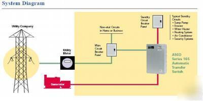 asco 200 amp automatic transfer switch ats generator